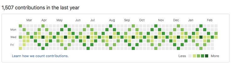 Github Activity Graph | Laurence Gellert's Blog
